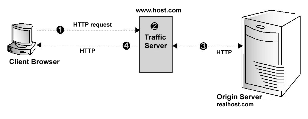 HTTP proxy features