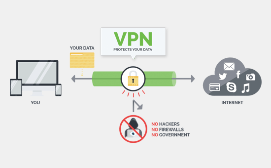 VPN connection features